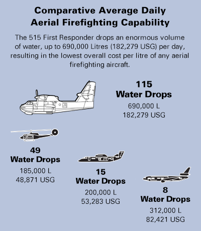 The Comparative Average Daily chart showing the Viking Canadair 515 Aerial Firefighting Capacity.